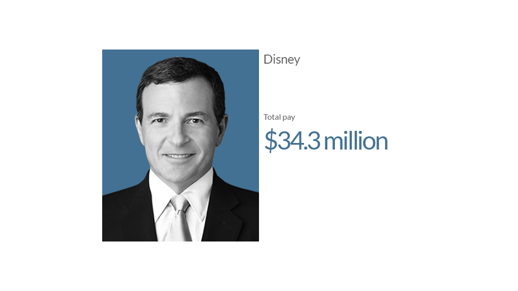 ceo pay disney 1