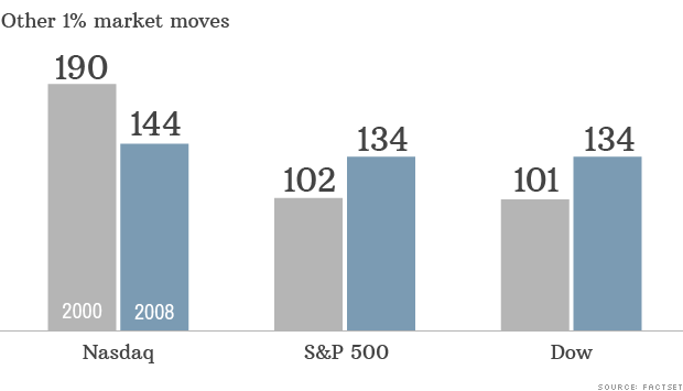 market moves historical