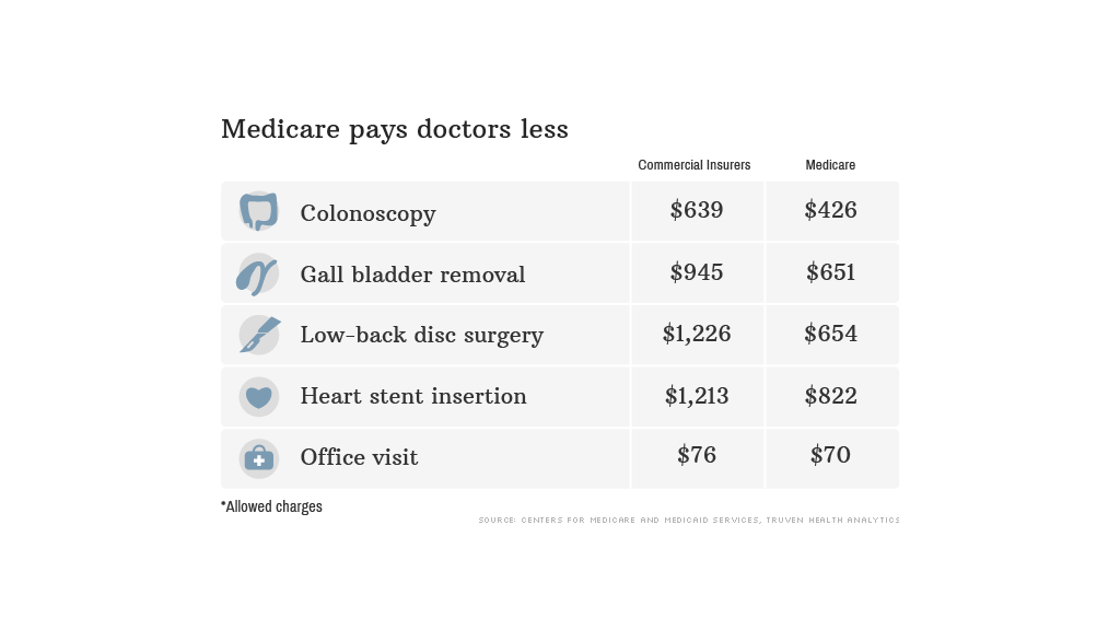 medicare pays less