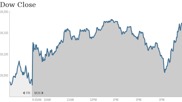 Dow Close