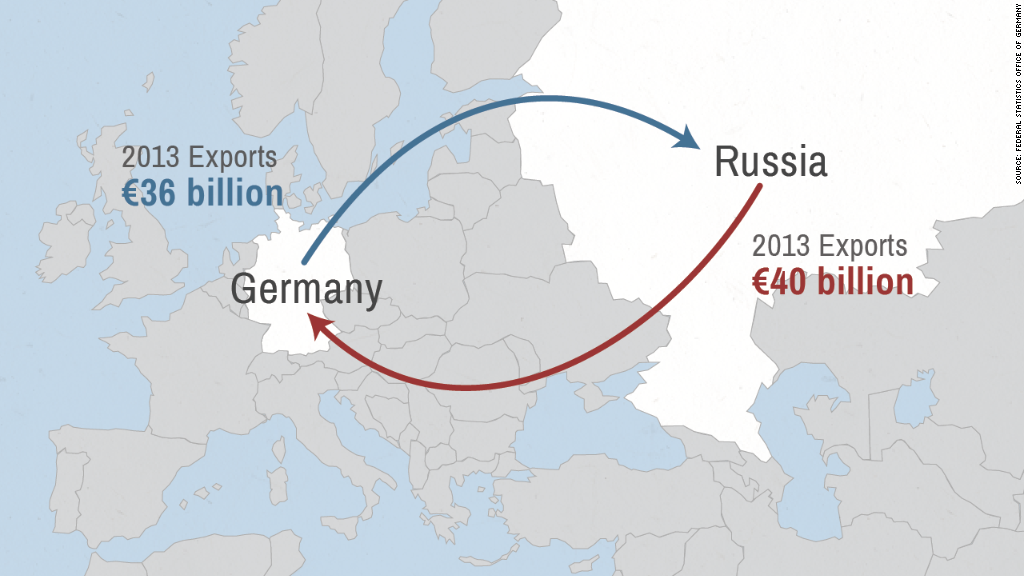 map german russia exports