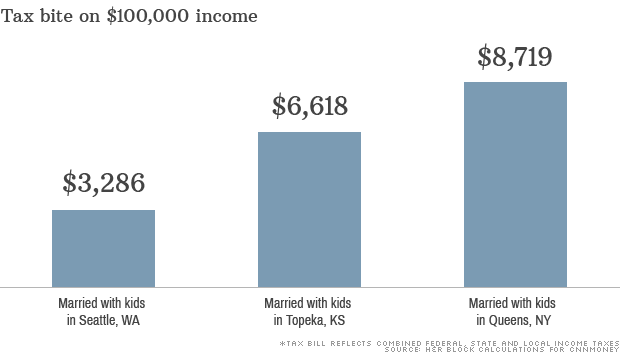 $100,000 income: Three very different tax bills