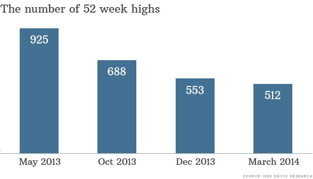 52 week highs