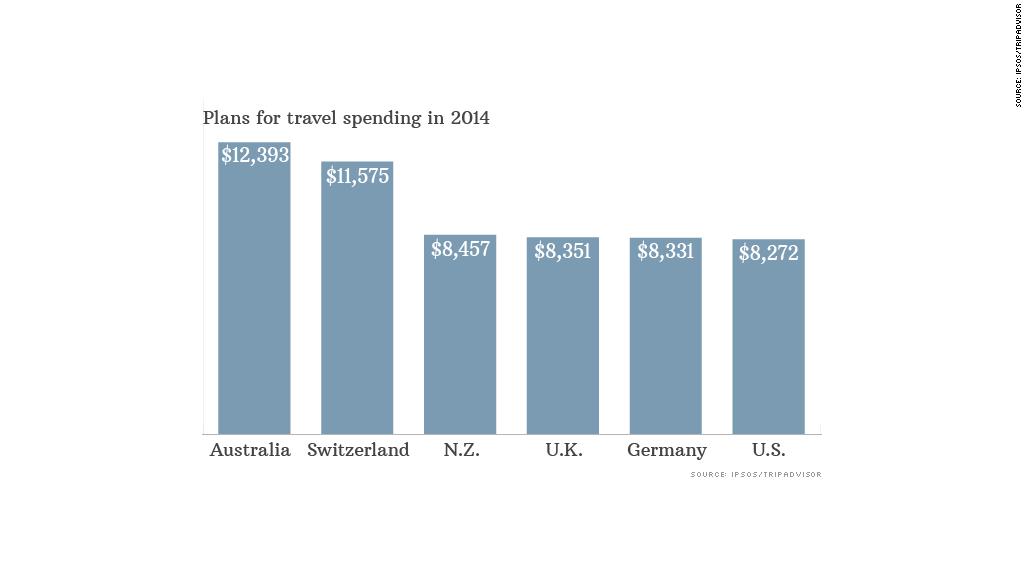 chart travel spending