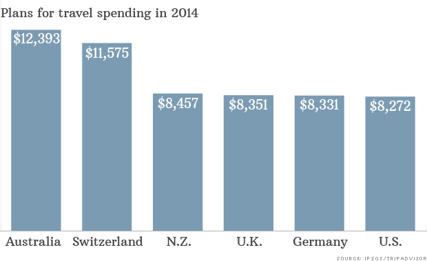 chart travel spending