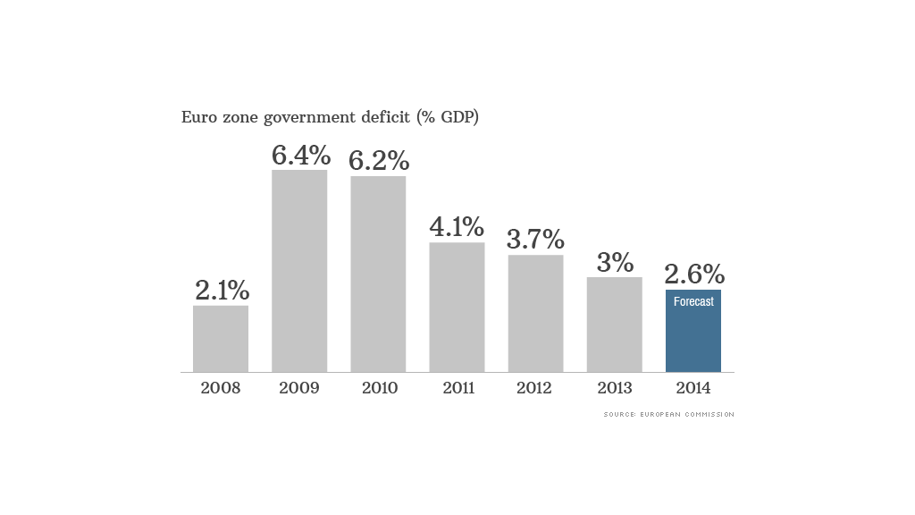 euro zone deficit data