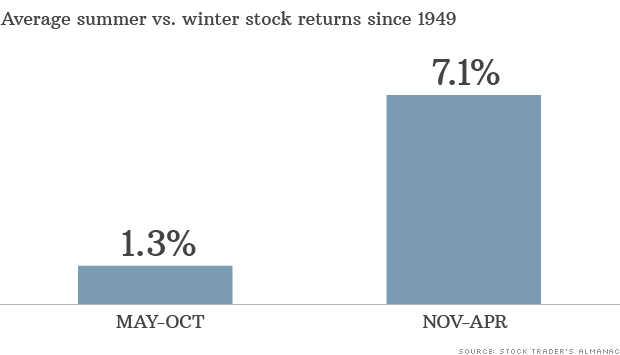 summer winter stock returns