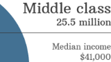 Middle class & living paycheck to paycheck