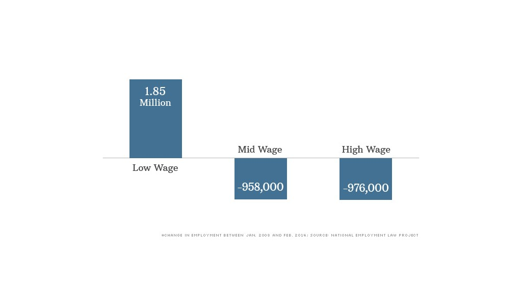 low wage explosion