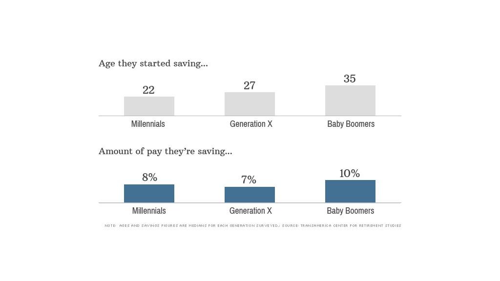 millennial retirement