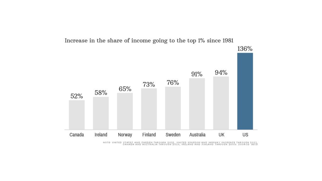 chart income top 1 percent