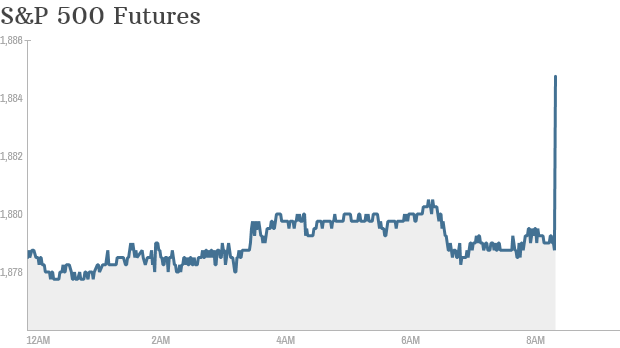 s and p 500 845 futures