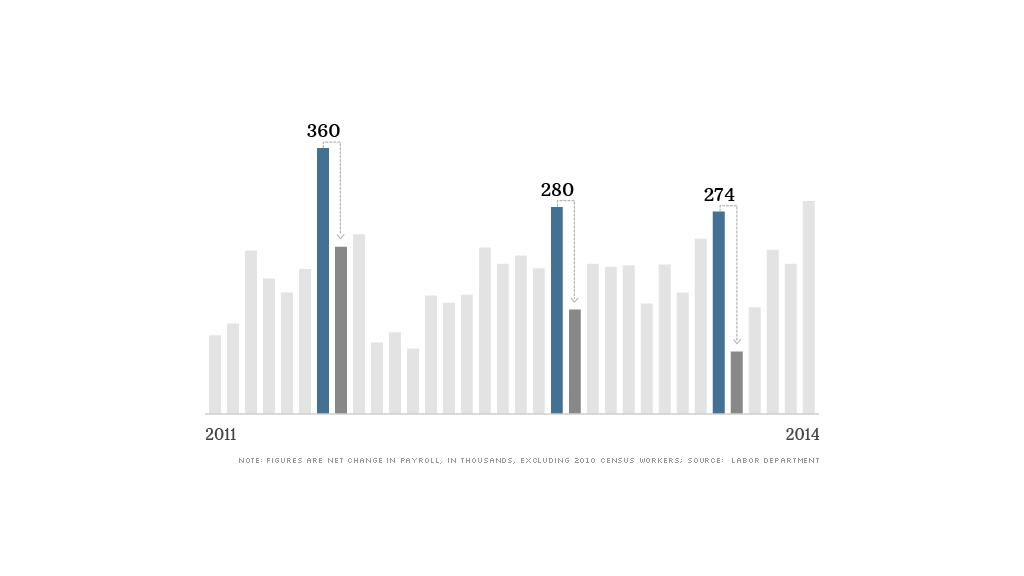 chart job false starts