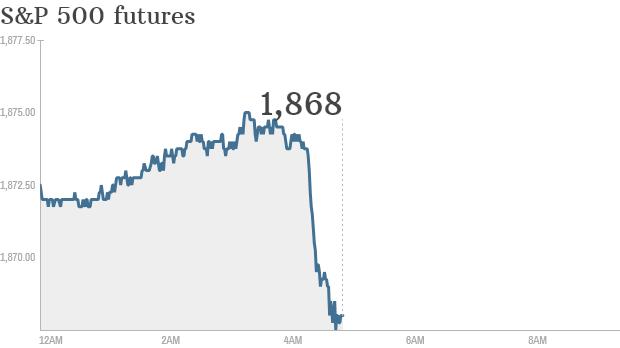 S&P futures 2014 05 05