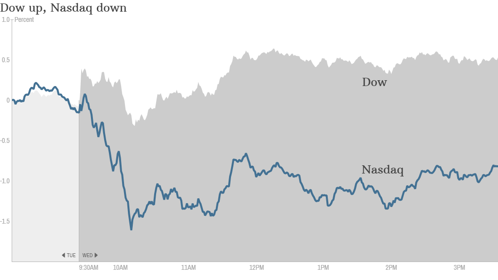 Dow vs Nasdaq 4PM