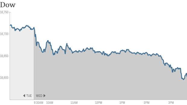 Dow 4PM
