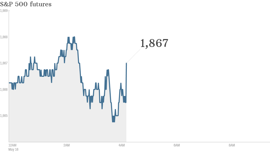S&P futures 2014 05 16