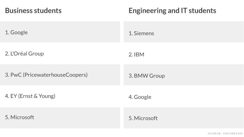europe favorite employers