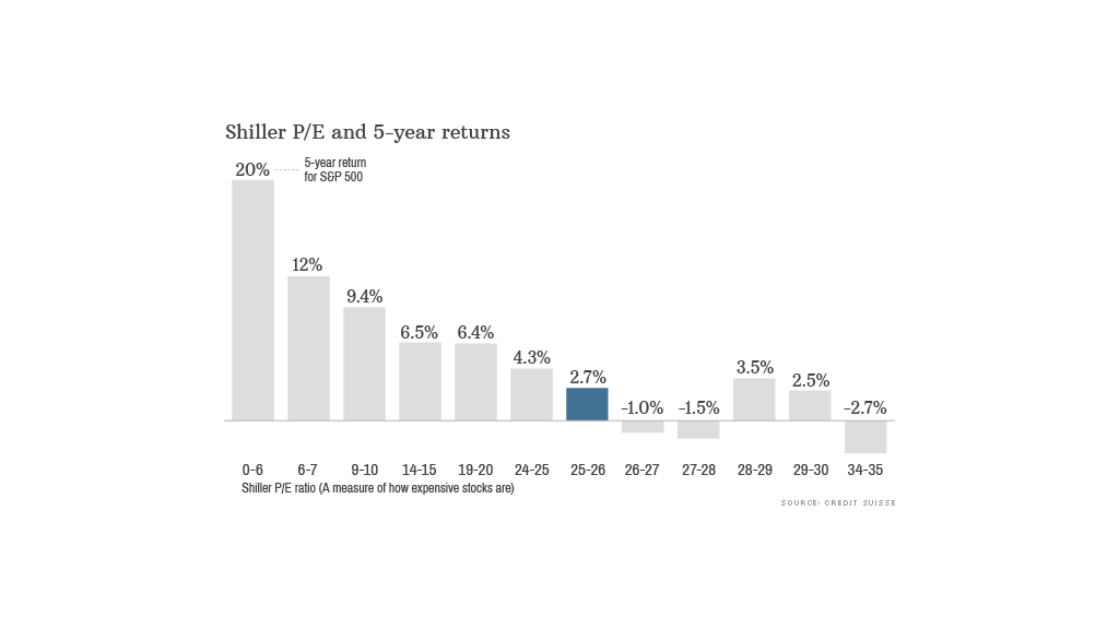 shiller pe 5 year returns