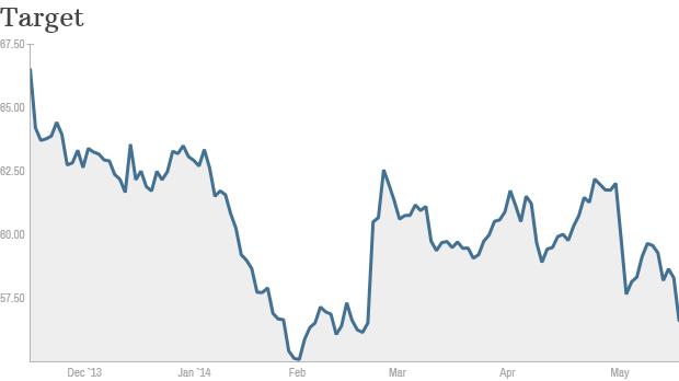 Target stock chart