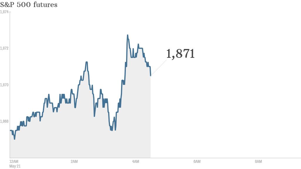 S&P futures 2014 05 21