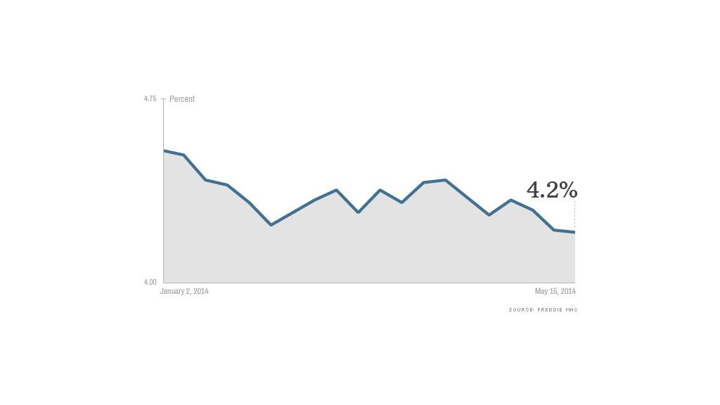 chart mortgage rates drop