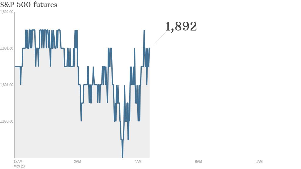 S&P futures 2014 05 23