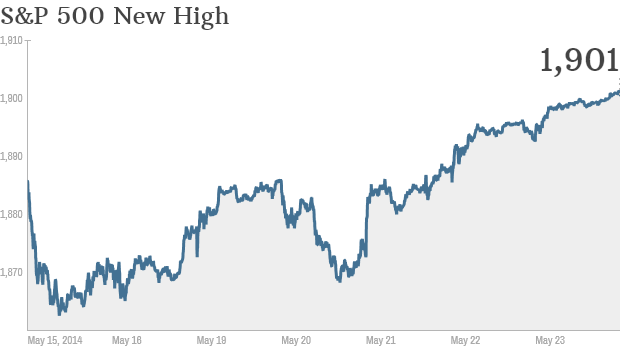 S&P 500 close high
