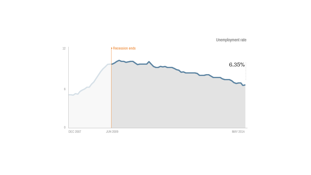 recovery unemployment
