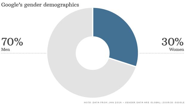 chart google gender