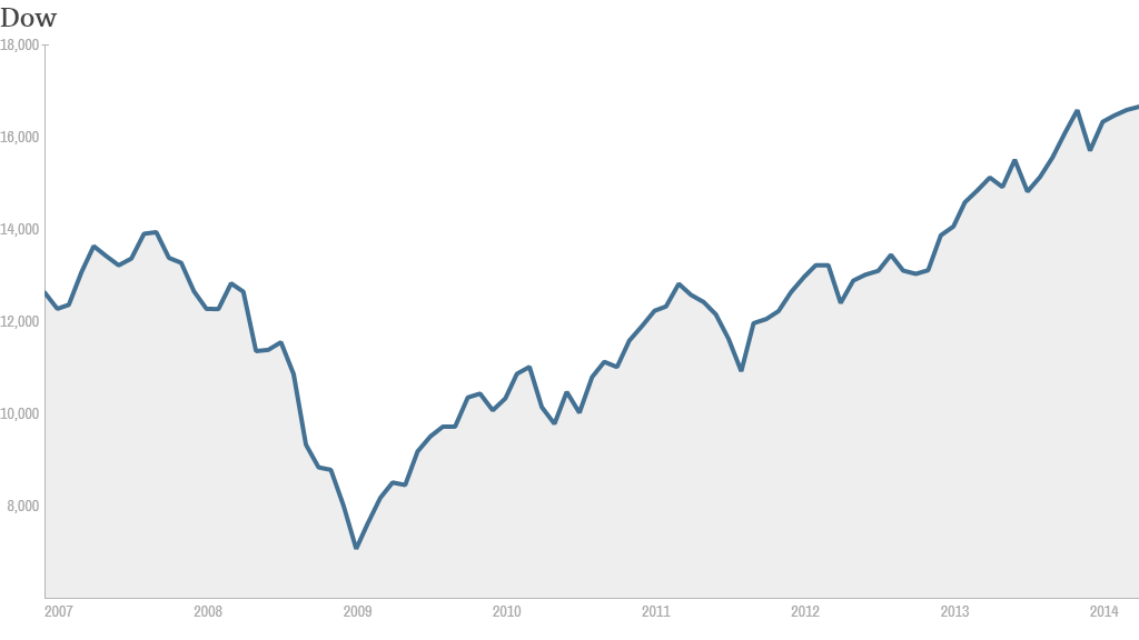 Dow since 2007