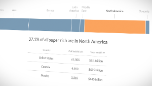Where are the super rich?