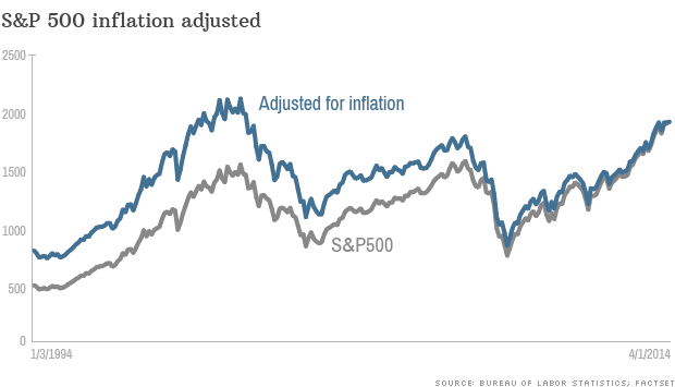 sp500 adjusted inflation