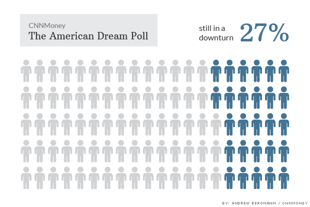american dream poll downturn