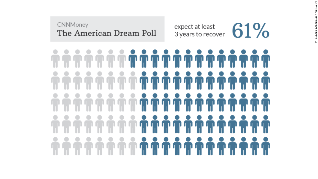 american dream poll recover