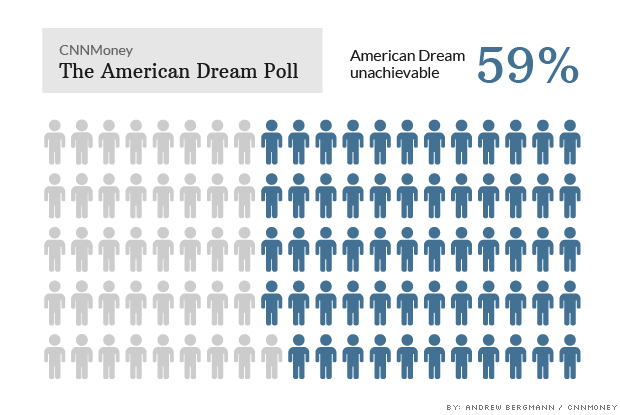 american dream poll american dream