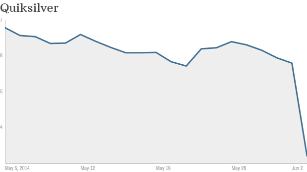 Quiksilver stock chart
