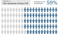 The American Dream is out of reach