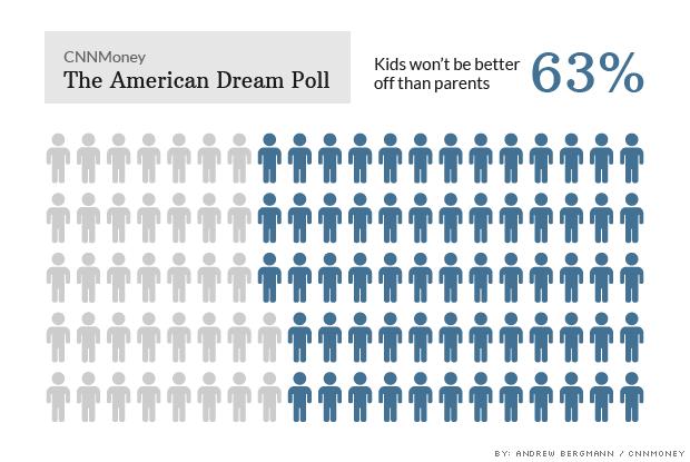 american dream poll better off