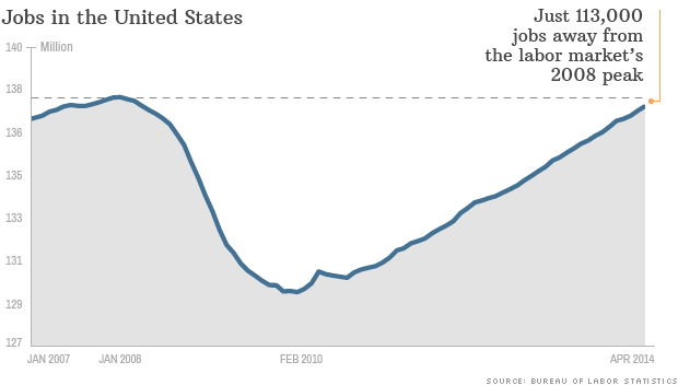 jobs recovery chart