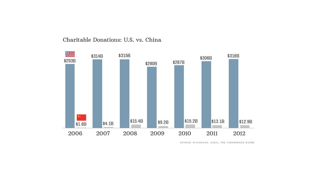 us china charitable donations