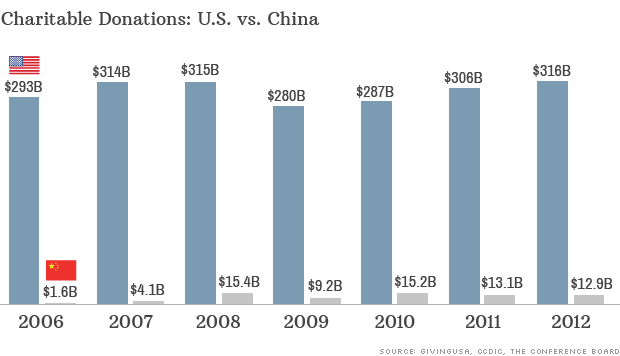 us china charitable donations