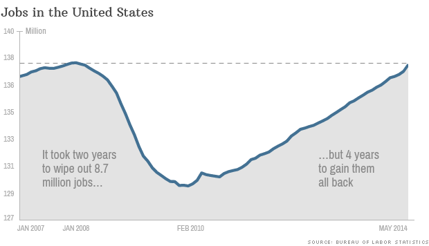 jobs report data 060614