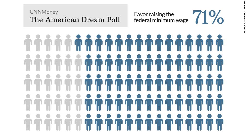 american dream poll raise wage