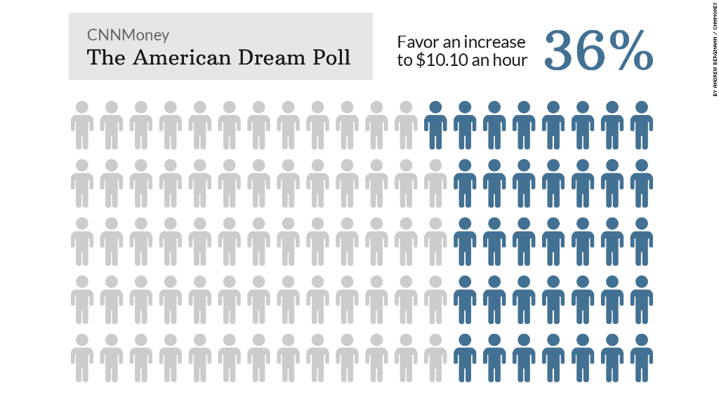 american dream poll increase1010
