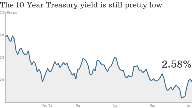 10 year Treasury