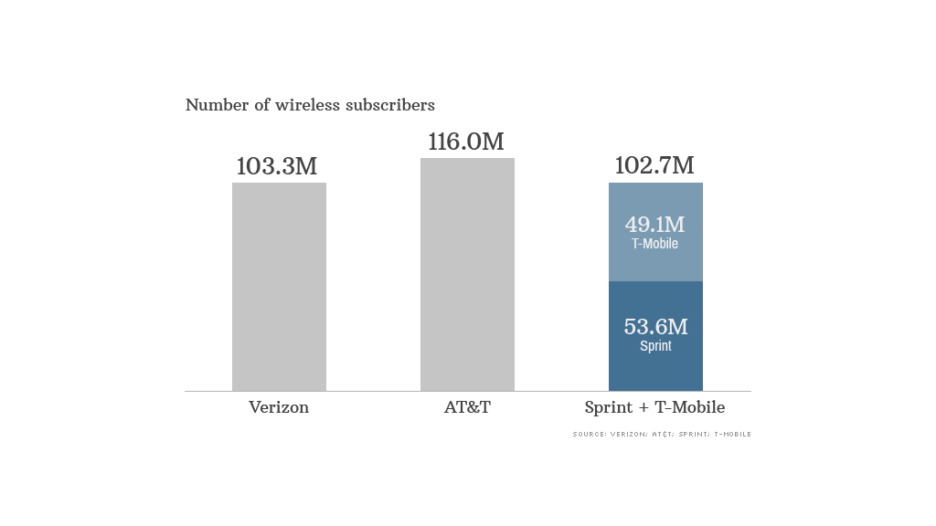 wireless subscriber data