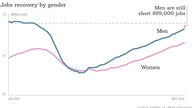 gender jobs recovery