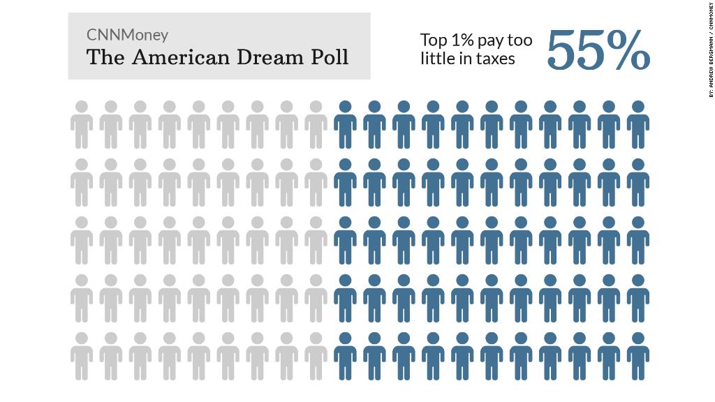 american dream poll taxes