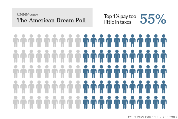 american dream poll taxes
